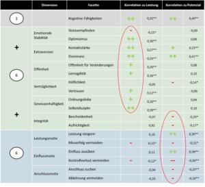 Korrelationstabelle Leistung Potenzial