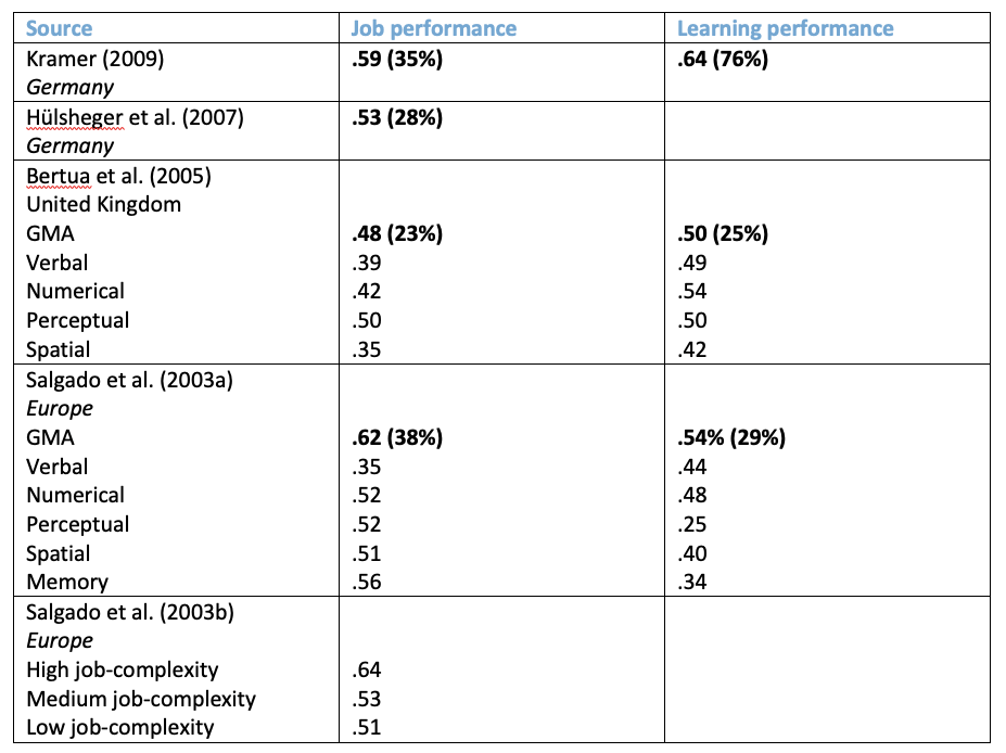 potential indicator performance
